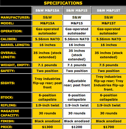 S&W M&P 15 Specification Chart