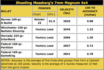 The bolt-action Model 4x4 from Mossberg delivers tackdriving accuracy and is an affordable,