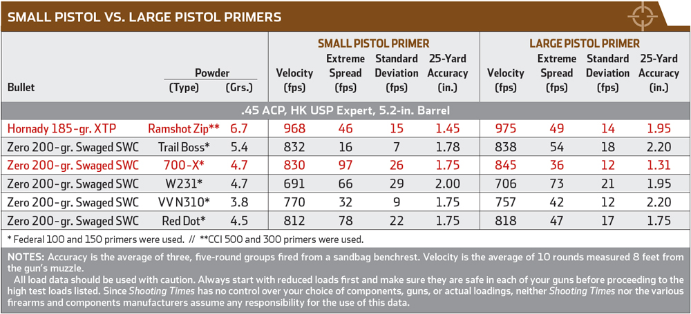 Fact or Fiction: Small vs  Large Pistol Primers in  45 ACP