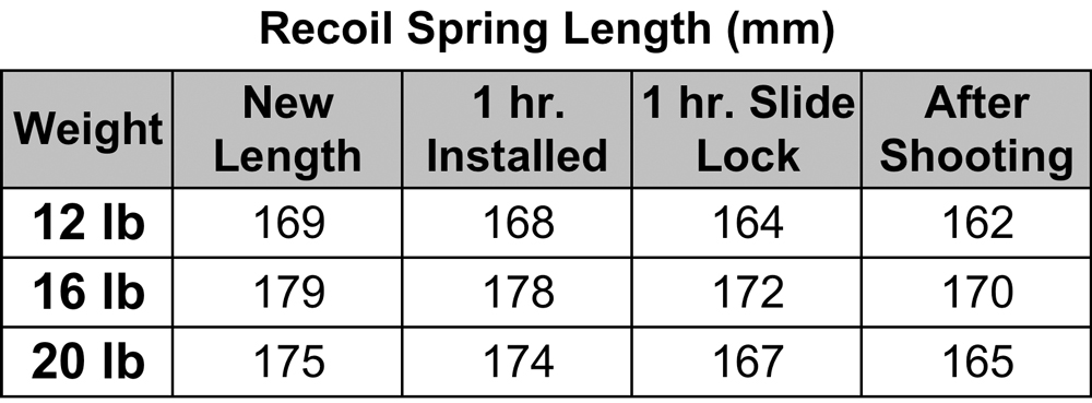 pistol_recoil_spring_weight_table_1