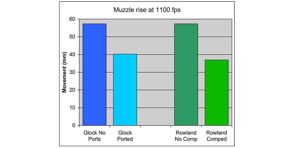 Pistol Recoil Reduction: Ports vs  Compensator