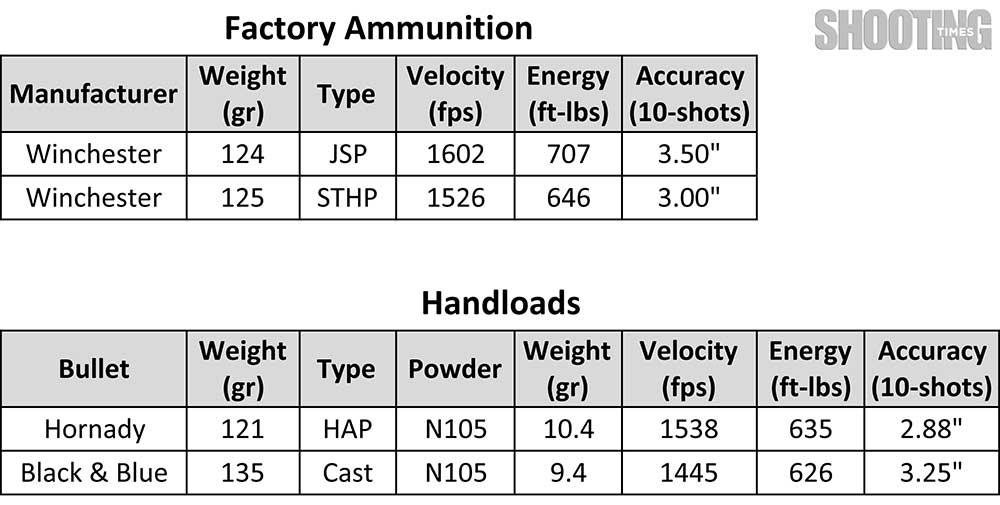 Glock Conversion: 9x23 Winchester