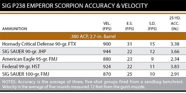 P238-Emperor-Scorpion-Accuracy