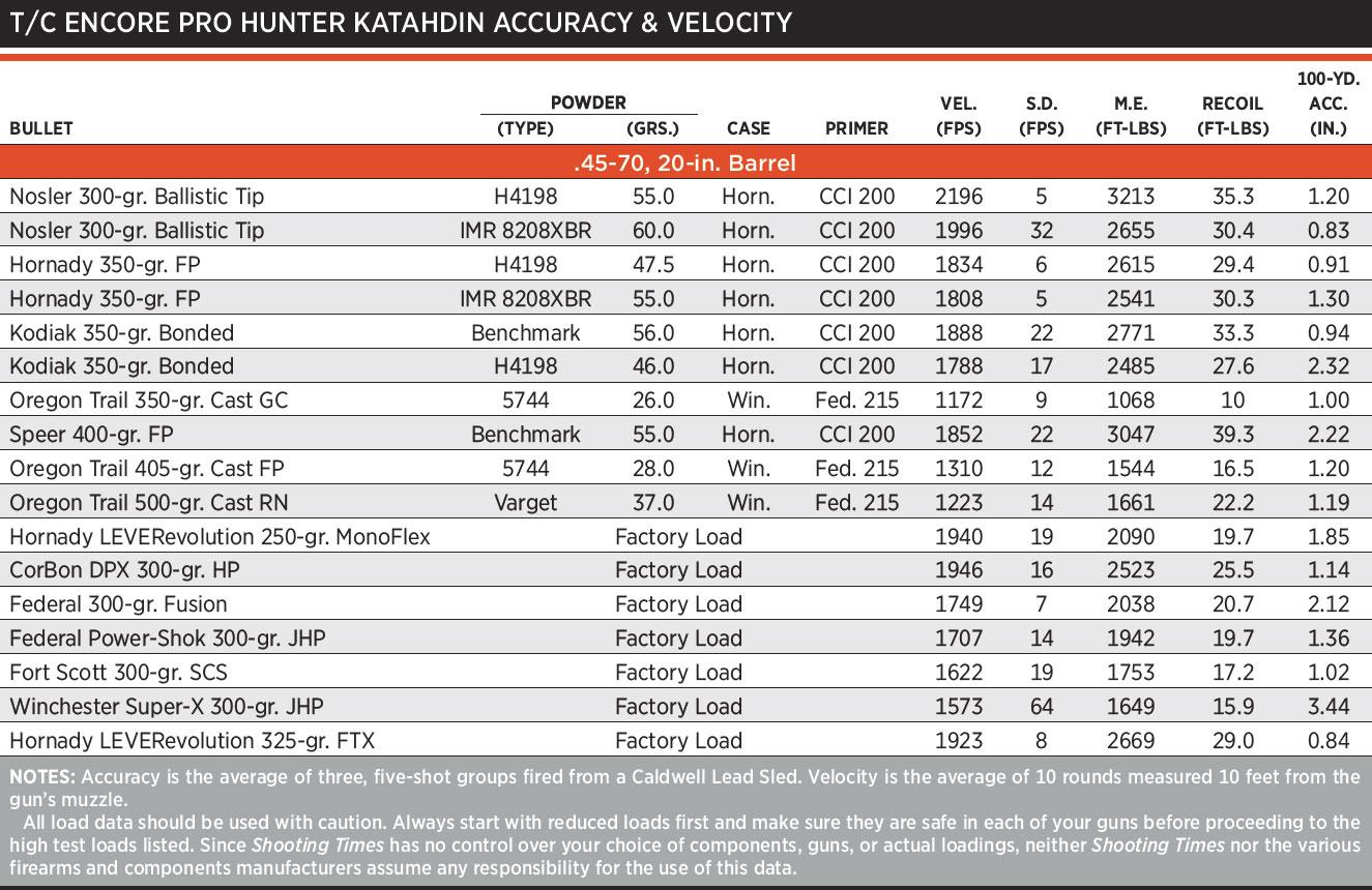 Review: Encore Pro Hunter Katahdin  45-70