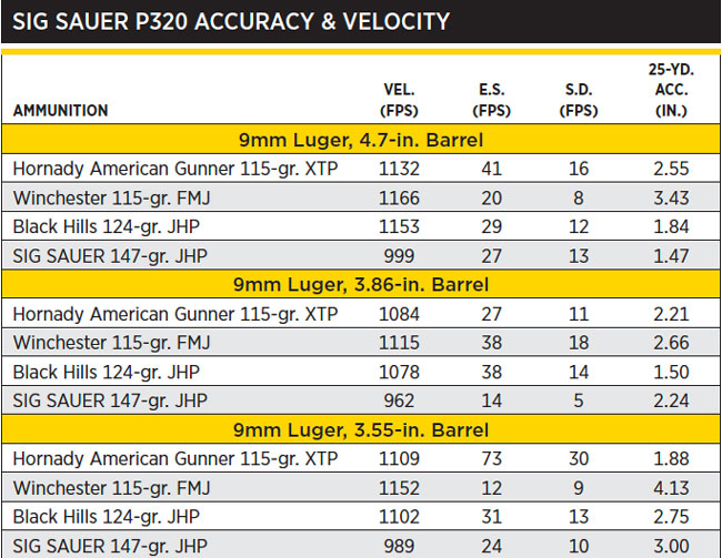 NOTES: Accuracy is the average of three, five-shot groups fired from a sandbag benchrest. Velocity is the average of five rounds measured 10 feet from the guns' muzzles.
