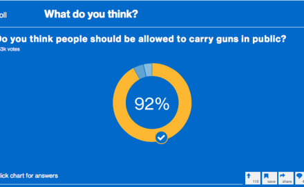 Do you think people should be allowed to carry guns in public?