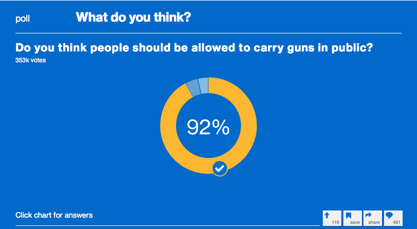 MSNBC Readers Support Firearms Carry Overwhelmingly