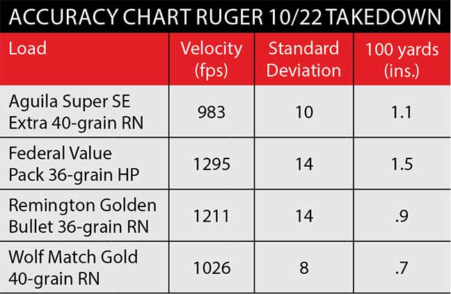 accuracy-ruger-1022-takedown-10