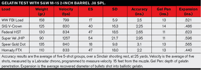 Top short-barrel  38 Spl  loads for the street