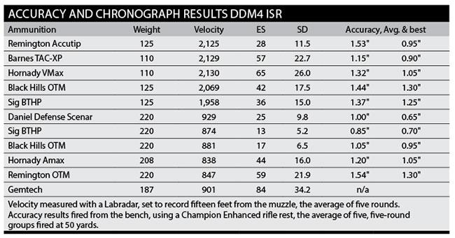 DDISR-Accuracy