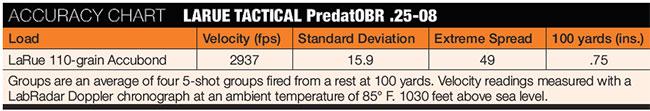 LARUE-TACTICAL-PredatOBR-Accuracy
