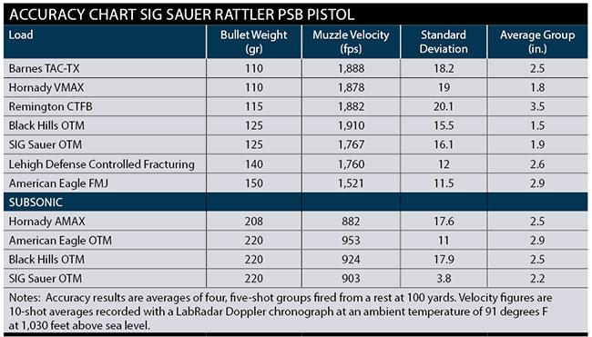 Sig-Saur-Rattler-Accuracy