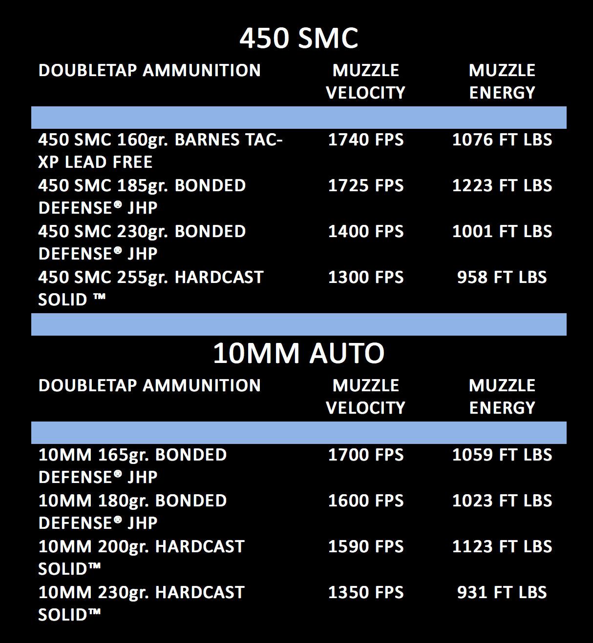 DoubleTapAmmunition-Chart