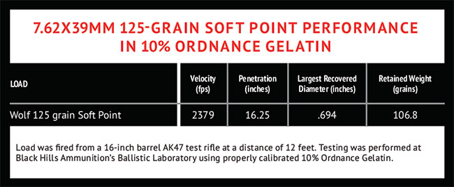 7.62X39MM-125-GRAIN-SOFT-POINT-PERFORMANCE