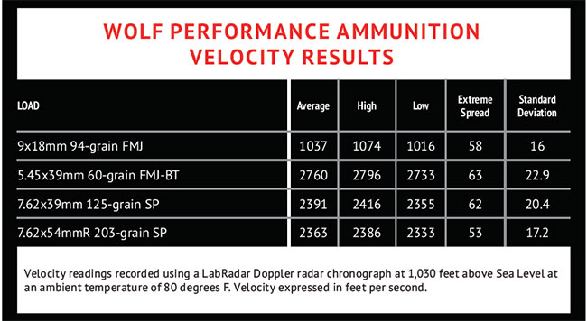 WOLF-PERFORMANCE-AMMUNITION-Velocity