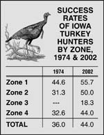 Our turkey populations have come a long way in recent decades -- far enough that there's legitimate concern that we've got too many birds in parts of the state. Following: the success story.