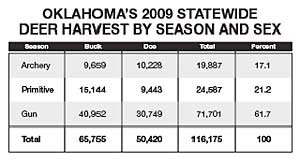 Oklahoma's 2010 Deer Outlook -- Part 1