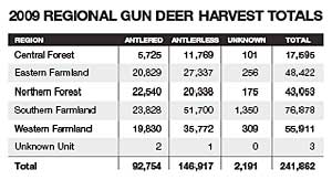Deer numbers in many units are closer to goal than ever, and so Wisconsin hunters might have to spend more time in the woods to put venison in their freezers. This information should help increase your odds.