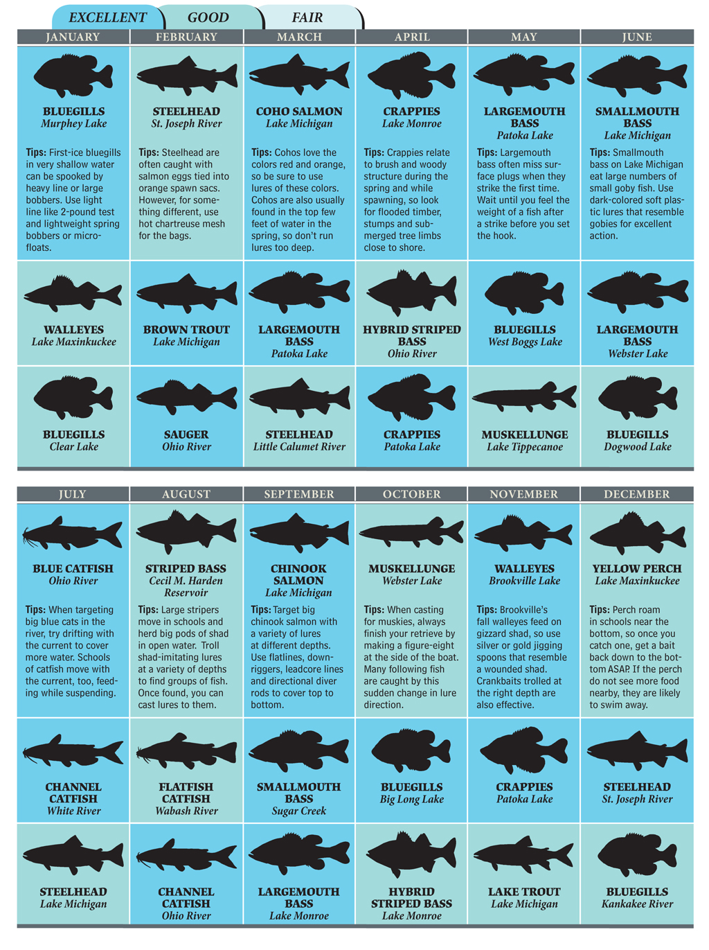 Top indiana fishing spots for 2012 game fish for Fishing in indiana