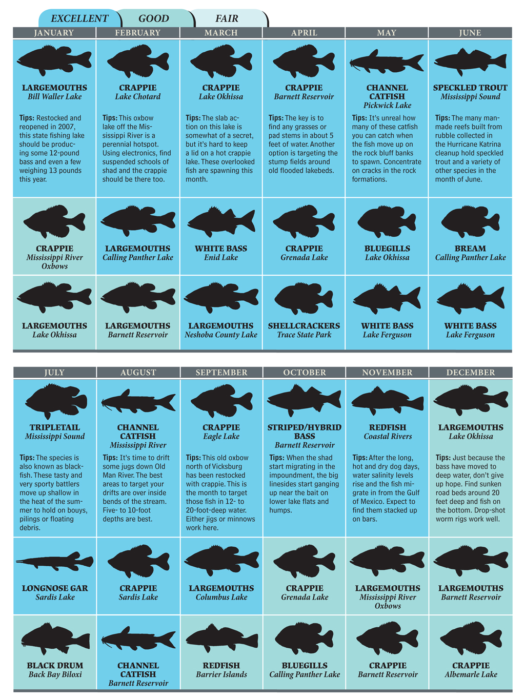 Top Spots for Mississippi Fishing in 2012
