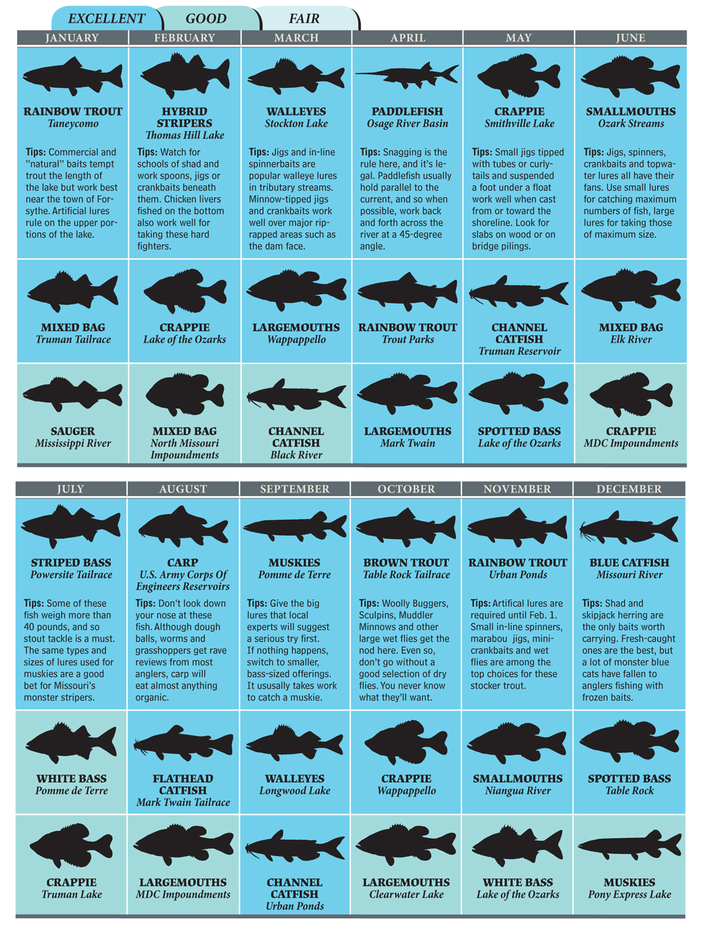 top spots for missouri fishing in 2012 game fish