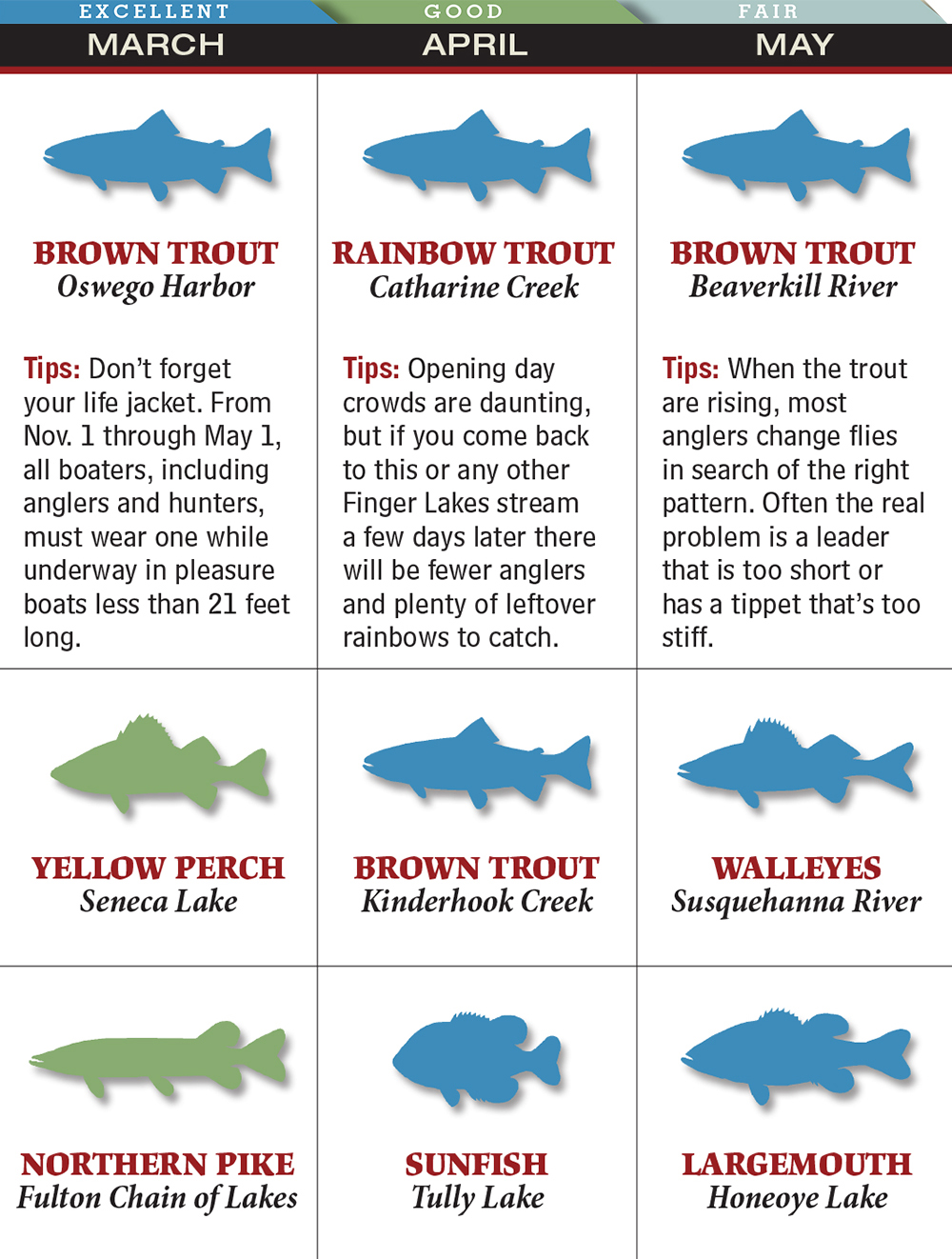 Your Best Spring Fishing in Rhode Island