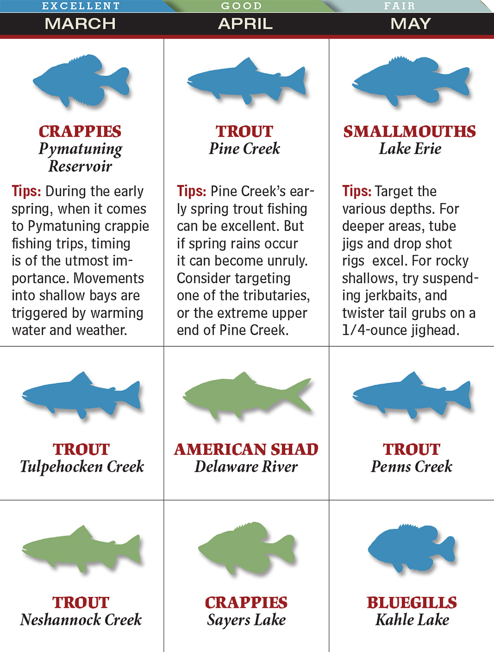 Your best spring fishing in delaware game fish for Texas freshwater fishing license