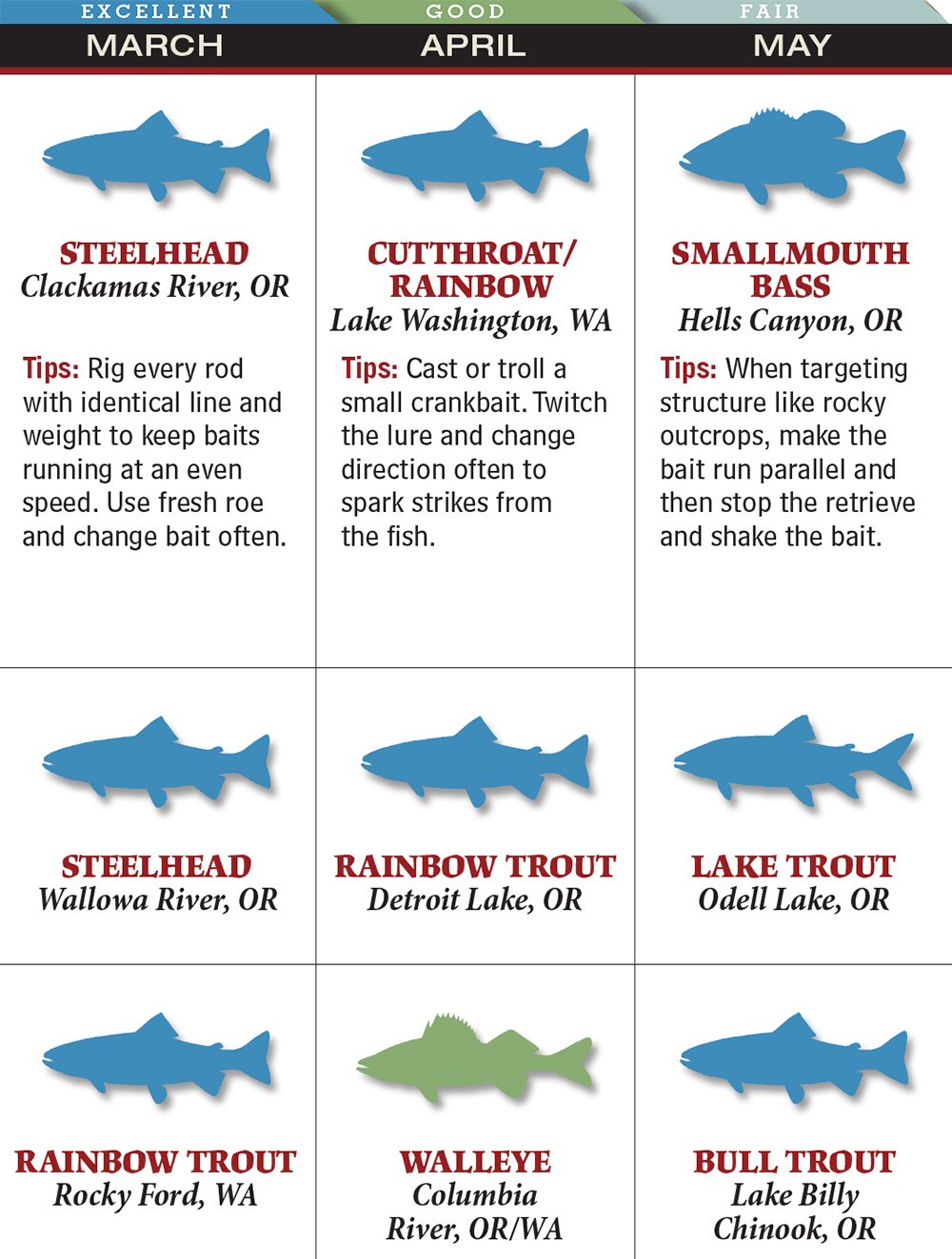 Your Best Spring Fishing in Washington