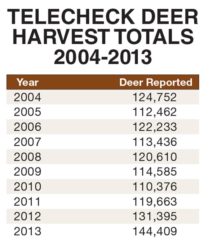 fish hunting california game report and
