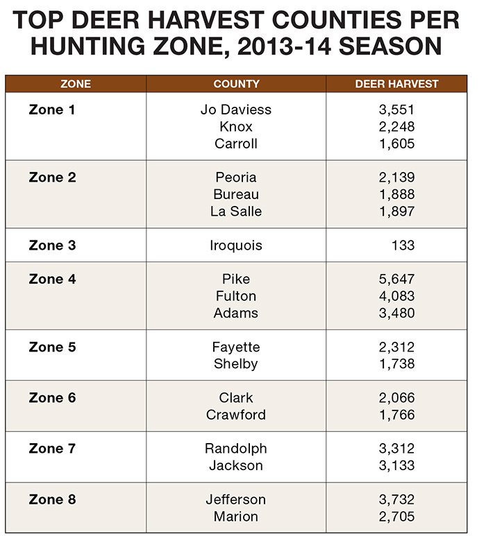 Illinois Deer Hunting Forecast for 2014