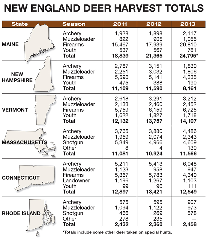 New england deer hunting forecast for 2014 game fish for Vt fish and game license