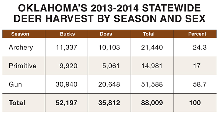 Oklahoma Deer Hunting Forecast for 2014