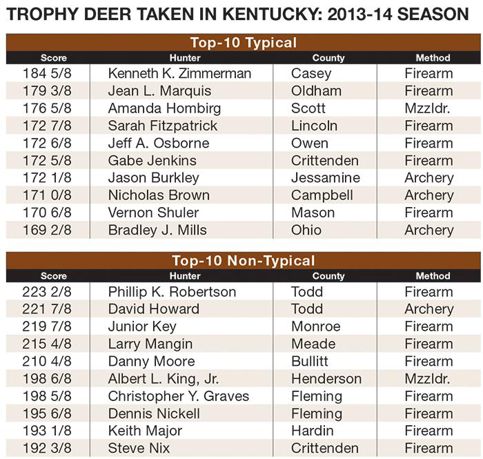 Best Big Buck States for 2014: Kentucky