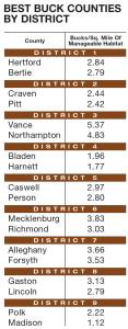 Best big buck states for 2014 north carolina game fish for Fishing license az