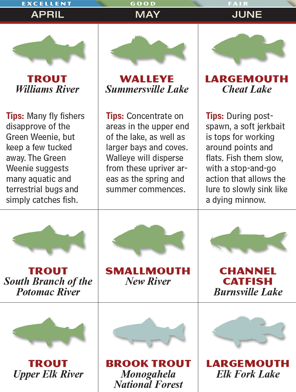 Freshwater fish maryland - May Wv Apr Jun