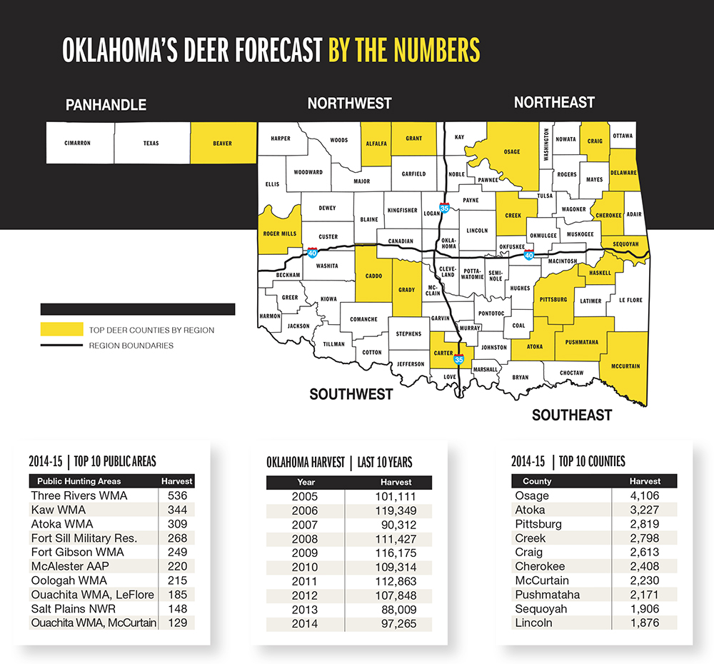 Oklahoma deer forecast for 2015 game fish for Game and fish forecast