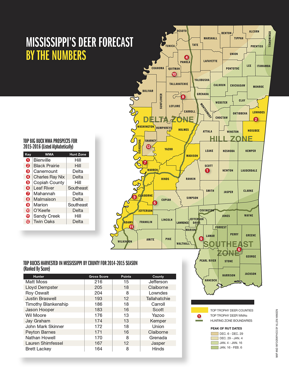 Mississippi deer forecast for 2015 game fish share the for Mississippi fish and game