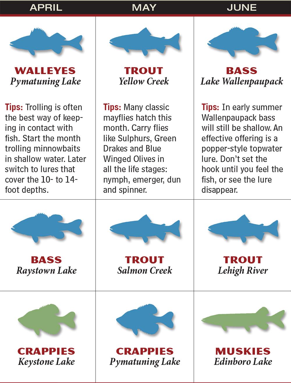 Pennsylvania 2016 Fishing Calendar