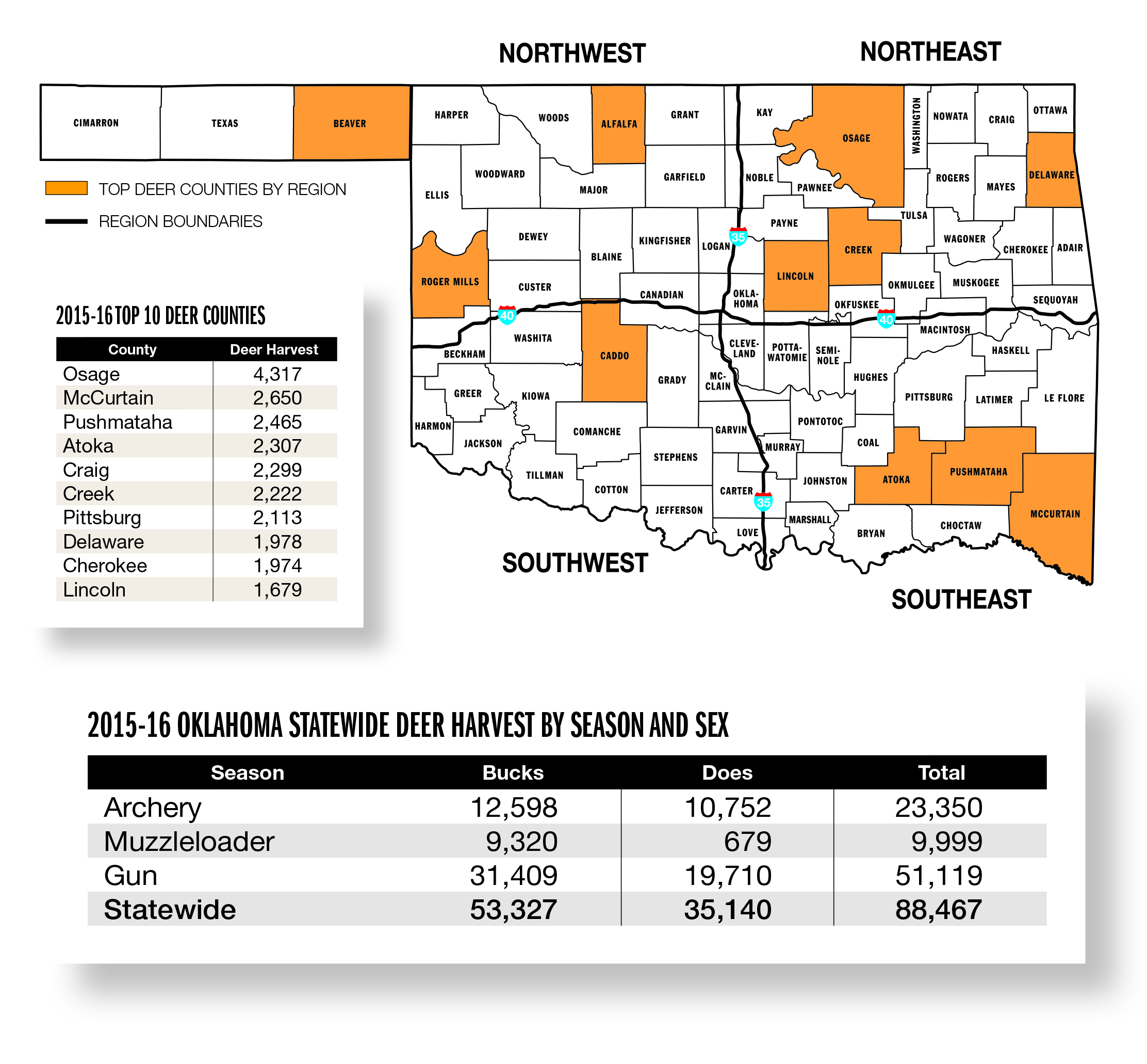 Oklahoma deer forecast for 2016 game fish for Game and fish forecast