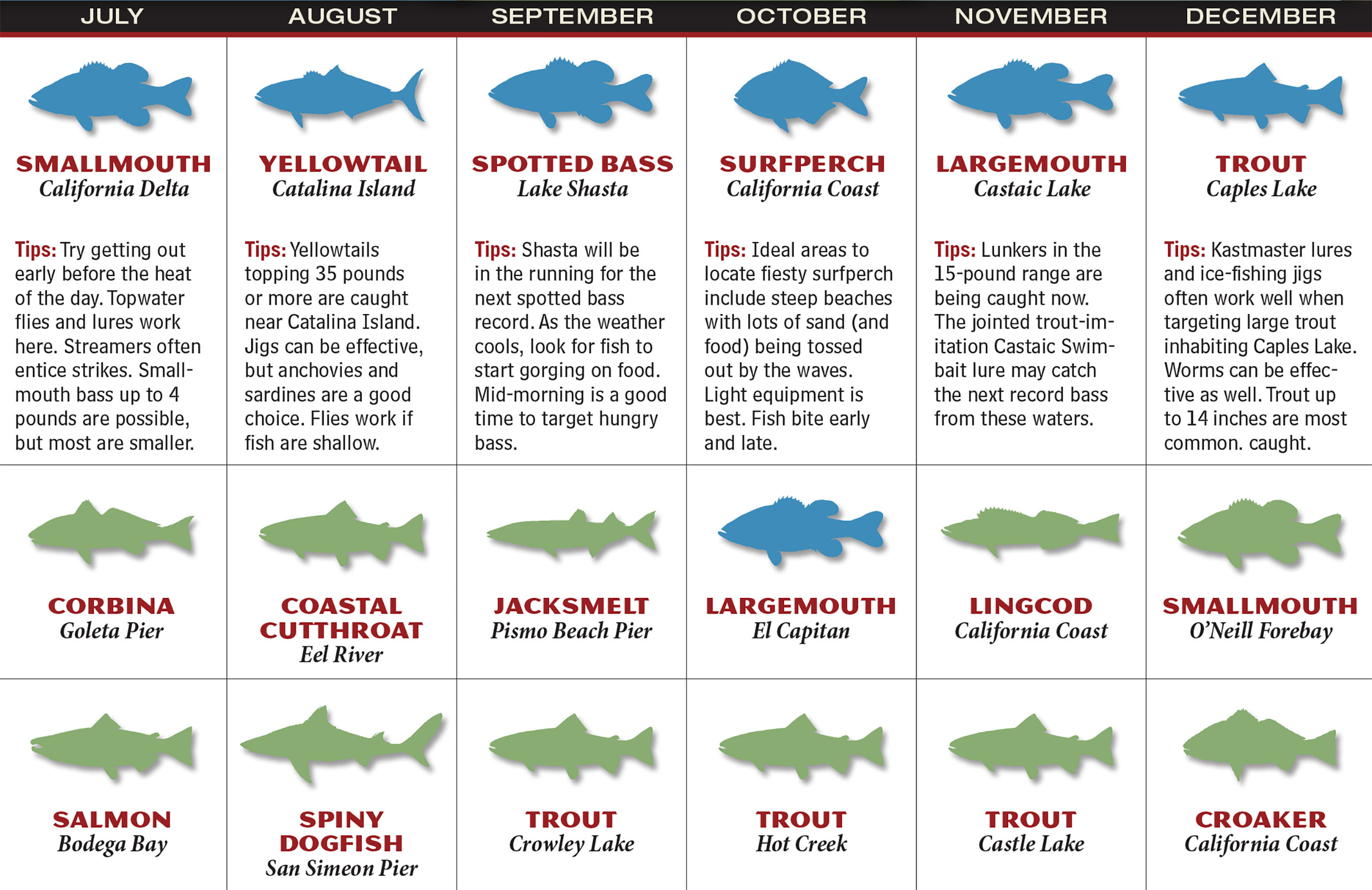 Bullards bar ca fishing report best fish 2017 for Big lake az fishing report