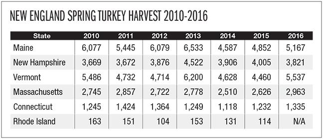 2017 New England Turkey Forecast