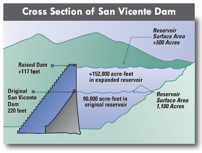 CA's San Vicente Better Than Ever After Dam Expansion