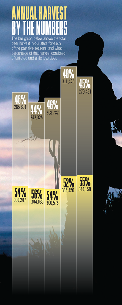 2017 Texas Deer Forecast Graphic