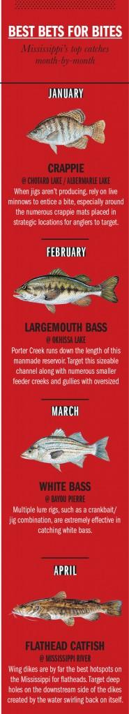 MS Fishing Calendar 1A