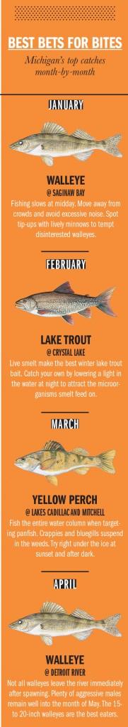 MI Fishing Calendar 1