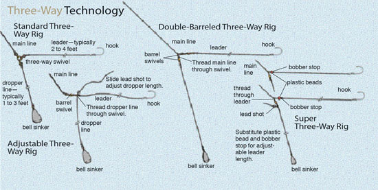 three way rig for catfish