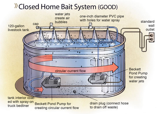 Closed-Home-Bait-System-In-Fisherman