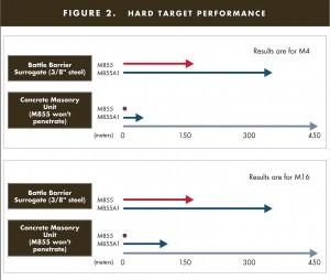 Hard target performance