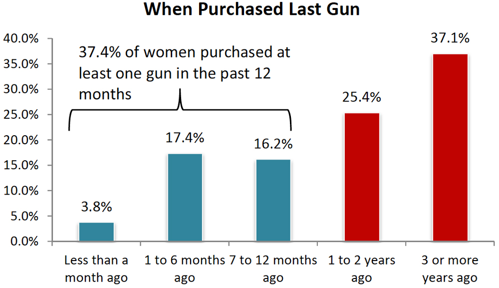 NSSF Report: When women purchased their last gun.