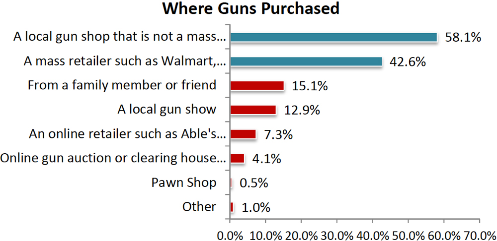 NSSF Report: Where women purchase guns